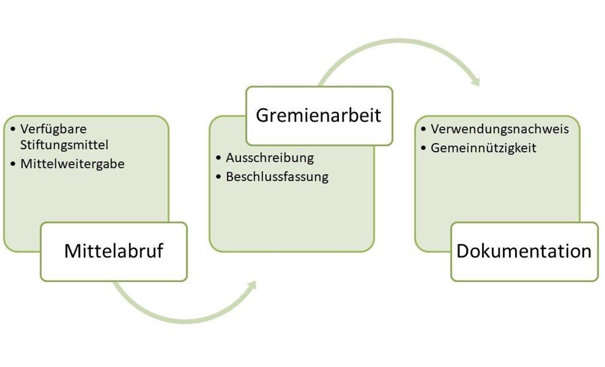 Schema des Stiftungsmanagements